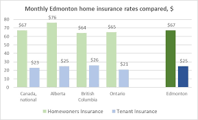 edmonton s average homeowners insurance rates have an interesting relationship to both the provincial and national averages