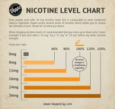 Juice Cure Chart How To Choose Nicotine Strength Quick Guide