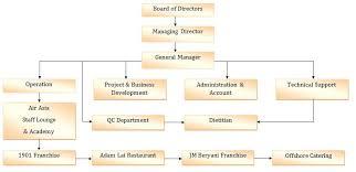 board of directors organizational chart template. Organization Chart Small Business Sample Organisational Template