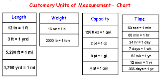 Customary Units Of Measurement Chart