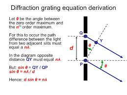 diffraction grating equation jennarocca