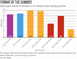 Bdsradio Charts Radio Listeners Preferred Classic Hits During Summer 2018