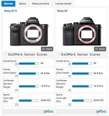 Sony Alpha Comparison Chart Sony A7ii Sensor Review Mighty Mirrorless Dxomark