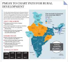rural development in essay rural development