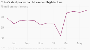 Chinas Steel Production Hit A Record High In June