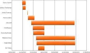 Garnt Chart Gantt Chart