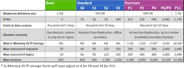 sql server 2016 editions comparison chart sql server in azure compare paas sqldb and iaas virtual