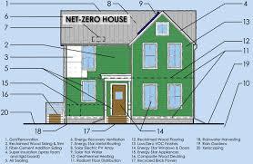 net zero house plans. pretentious net zero home design building house plans
