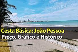 Preço da Cesta Básica João Pessoa - Gráfico e Histórico