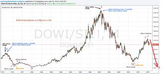 Dow Vs Silver Chart The Dow Silver Ratio Signals All Time High Silver Prices