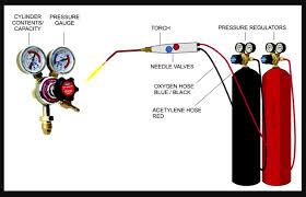 Oxy Chart Oxy Acetylene Welding Ofw Fundamentals Pressure Settings