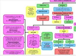Respiratory Disease Fact Chart Obstructive Vs Restrictive Lung Disease Diagnosis And