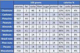 Fat In Nuts Chart Retired Now What Nuts Peanuts And Health