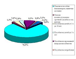 Курсовая работа Социальная защита в Республике Башкортостан Прожиточный минимум согласно Конституции Республики Башкортостан относится к числу минимальных социальных гарантий предоставляемых всем членам общества