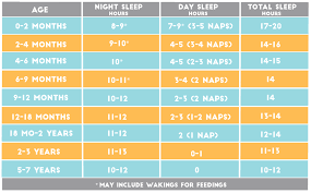 How Much Sleep Does My Child Need Chart Blog Savvy Sleep Solutions