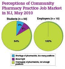 Job Chart Of Pharmacist Job Market Trends