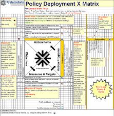Example Of Policy Deployment Matrix Business Management