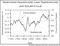 global warming scientific conclusions  temperatures vs solar output