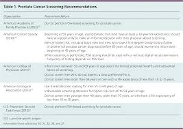 Prostate Cancer Screening American Family Physician