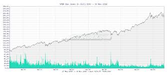 Tr4der Spdr Dow Jones In Dia 10 Year Chart And Summary