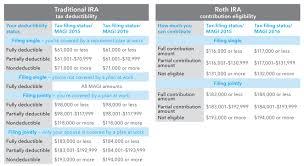2019 Ira Contribution Limits Chart Retirement Plan Chart Plans Irs Comparison Contribution