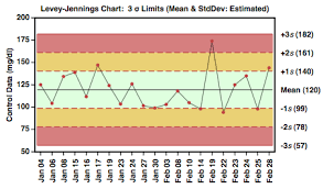 Levy Jenning Chart Blank Levey Jennings Chart Related Keywords Suggestions