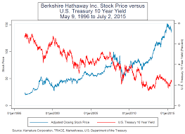 berkshire hathaway property and casualty insurance stock s