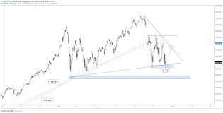 S P 500 Dow Jones Nasdaq 100 Charts Mondays Reversal