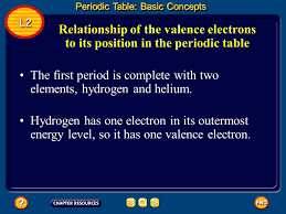 Lesson One: Periodic Table - ppt video online download