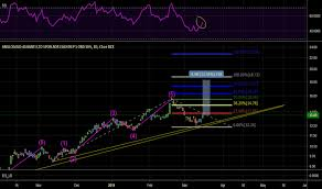 Villager Trade Chart Au Stock Price And Chart Nyse Au Tradingview