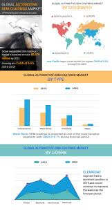 Automotive OEM Coatings Market by Type \u0026 Coating Layer