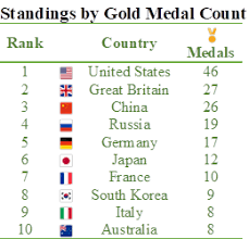Olympic Gold Medal Chart Whos 1 The Politics Of Olympic Gold Inequality Org