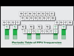 Fpv Frequency Chart Ets Fpv Imd Tools