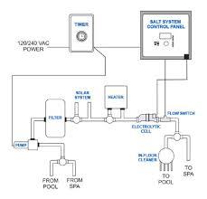 Salt water pool systems Fresh Water Salt Water Pool System Diagram Salt Water Pools And Spa Salt Water Pool Systems