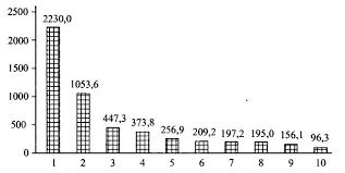 Угольная промышленность мира География Реферат доклад  Рисунок 60 Крупнейшие страны мира по добыче угля в 2006 году млрд т 1 Китай 2 США 3 Индия 4 Австралия 5 ЮАР 6 Россия 7 Германия