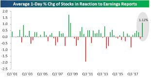 Stellar Stock Chart Bespoke Investment Group Blog Stellar Earnings Reactions