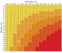 British Army Bmi Chart 50 Skillful Pak Army Bmi Chart
