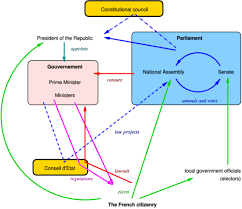 Parliamentary System Vs Presidential System Chart Politics Of France Wikipedia