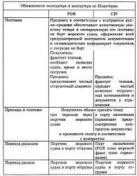 Права обязанности продавца и покупателя курсовая Права обязанности продавца и покупателя курсовая файлом