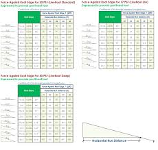 Roof Slope Conversion Chart Unbiased Roof Multiplier Chart For Pitch Roof Pitch