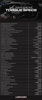 Engine Oil Drain Plug Torque Chart 2018 Mustang 5 0 Coyote Motor Torque Specs Lmr Com