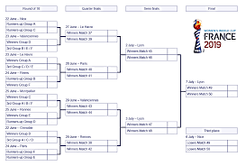 The Fifa Womens World Cup Bracket For 2019 Printable Pdf