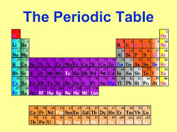 The Periodic Table. Dmitri Mendeleev A Russian Chemist that put ...