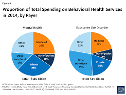 Essential Plan Income Chart 2017 Medicaids Role In Financing Behavioral Health Services For