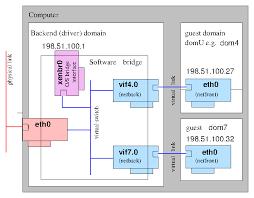 xen networking xen types of bridges in networking at Bridge Network Connection Diagram
