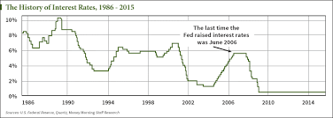 History Of Fed Interest Rates Chart Chart U S Interest Rate History Since 1986