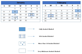 Density Chart Hotel Reservation Process And Procedure Hotel Management Grade