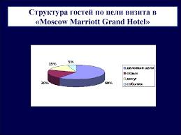 Технология генеральной уборки номерного фонда в средстве   moscow marriott grand hotel