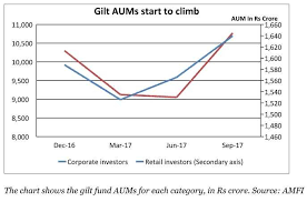 Long Gilt Chart Gilt Funds Gilt Funds Are Catching The Fancy Of Mf