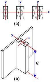 Load Bearing Chart For Lumber Capacity Of Wood Column Calculator
